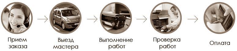 Процесс работы заправки картриджа в Алматы